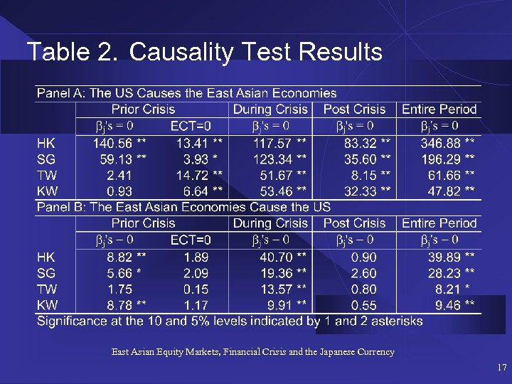 Table 2. Causality Test Results East Asian Equity Markets, Financial Crisis and the Japanese