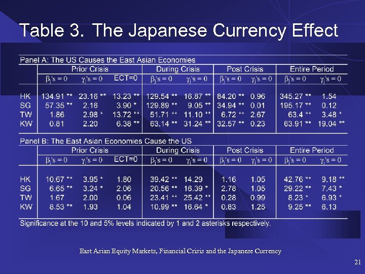 Table 3. The Japanese Currency Effect East Asian Equity Markets, Financial Crisis and the
