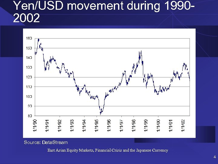 Yen/USD movement during 19902002 Source: Data. Stream East Asian Equity Markets, Financial Crisis and