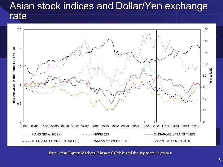 Asian stock indices and Dollar/Yen exchange rate East Asian Equity Markets, Financial Crisis and