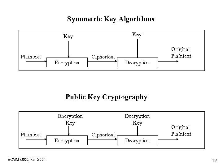 Symmetric Key Algorithms Key Plaintext Encryption Ciphertext Original Plaintext Decryption Public Key Cryptography Encryption