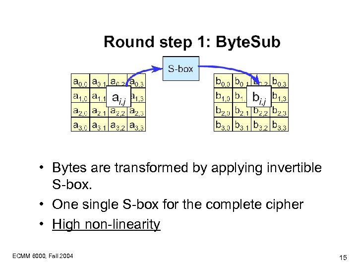 • Bytes are transformed by applying invertible S-box. • One single S-box for