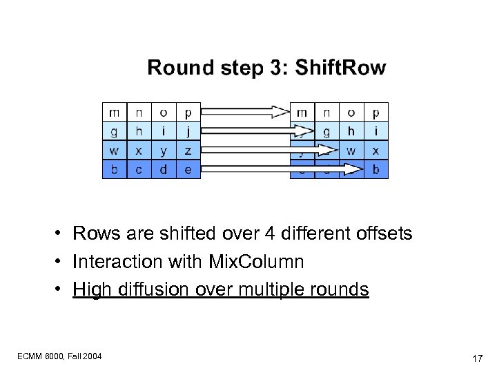 • Rows are shifted over 4 different offsets • Interaction with Mix. Column