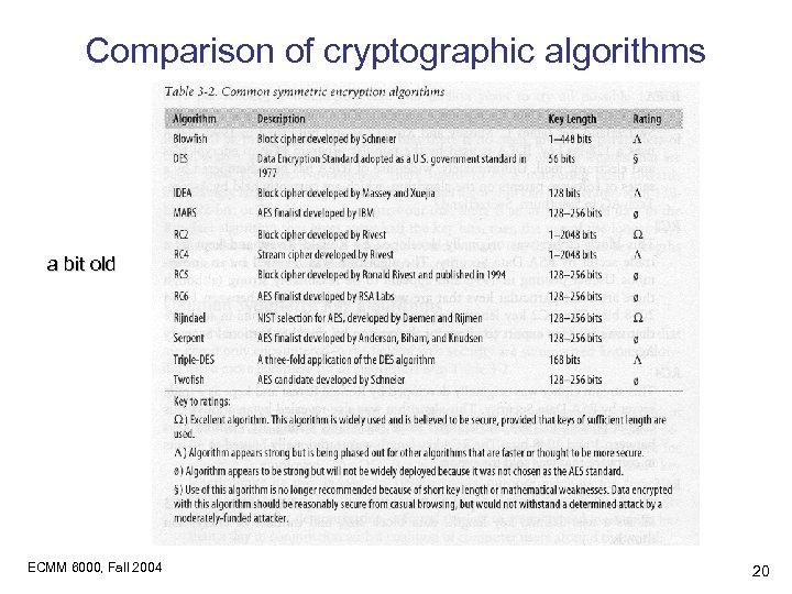 Comparison of cryptographic algorithms a bit old ECMM 6000, Fall 2004 20
