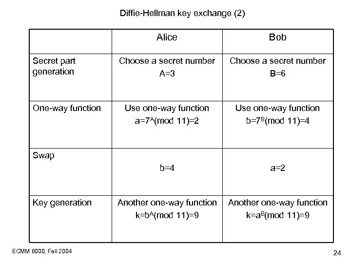 Diffie-Hellman key exchange (2) Alice One-way function Choose a secret number A=3 Choose a