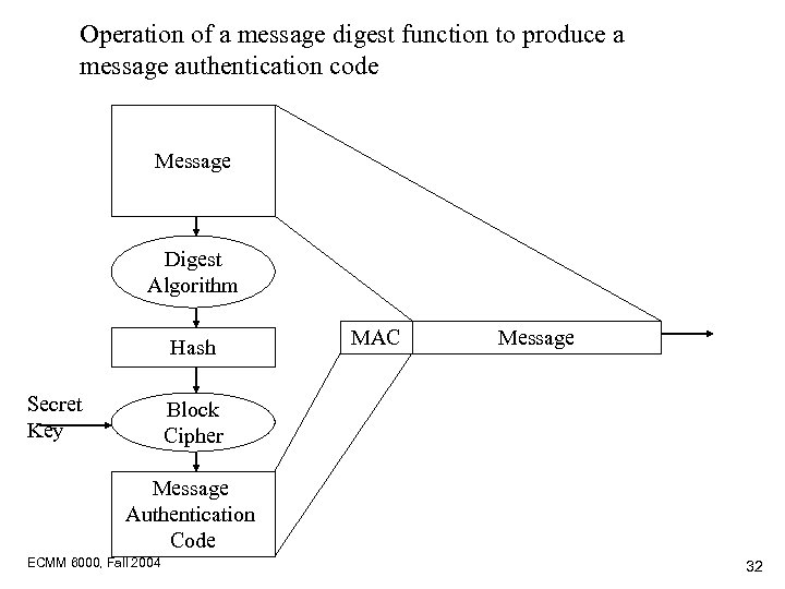 Operation of a message digest function to produce a message authentication code Message Digest