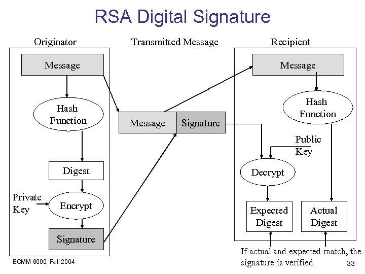 RSA Digital Signature Originator Transmitted Message Hash Function Recipient Message Hash Function Signature Public