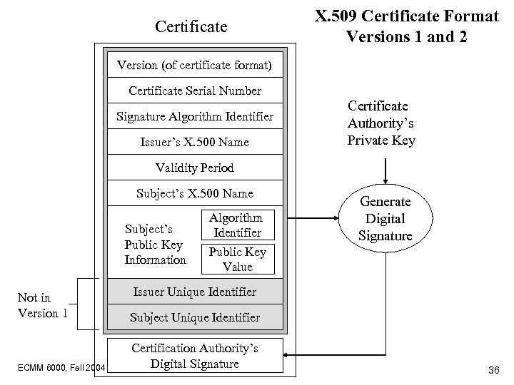 Certificate X. 509 Certificate Format Versions 1 and 2 Version (of certificate format) Certificate