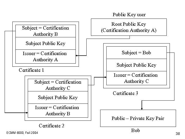 Public Key user Subject = Certification Authority B Root Public Key (Certification Authority A)