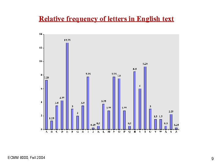 Relative frequency of letters in English text ECMM 6000, Fall 2004 9
