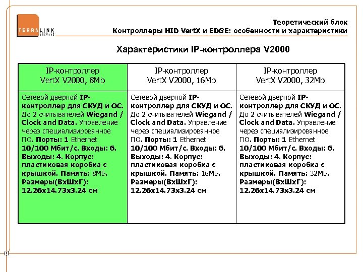 Теоретический блок Контроллеры HID Vert. X и EDGE: особенности и характеристики Характеристики IP-контроллера V
