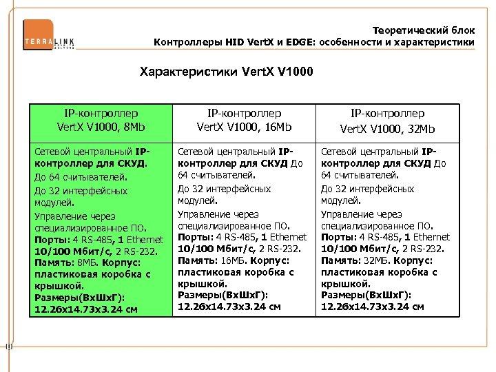 Теоретический блок Контроллеры HID Vert. X и EDGE: особенности и характеристики Характеристики Vert. X