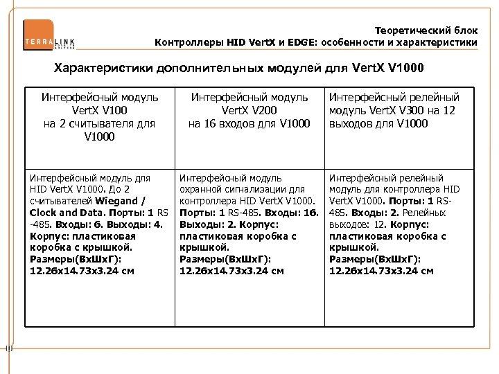 Теоретический блок Контроллеры HID Vert. X и EDGE: особенности и характеристики Характеристики дополнительных модулей