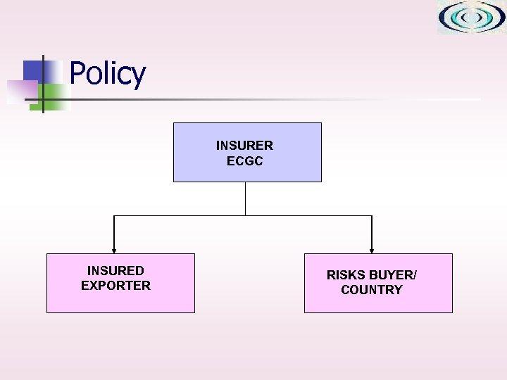 Policy INSURER ECGC INSURED EXPORTER RISKS BUYER/ COUNTRY