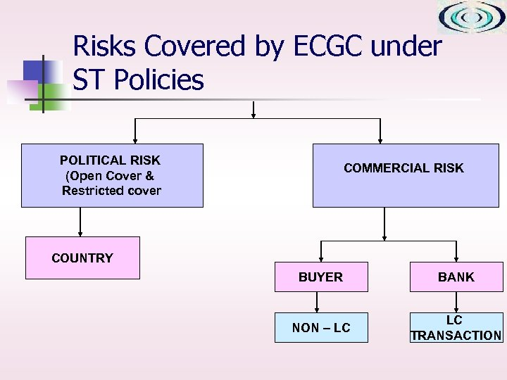 Risks Covered by ECGC under ST Policies POLITICAL RISK (Open Cover & Restricted cover