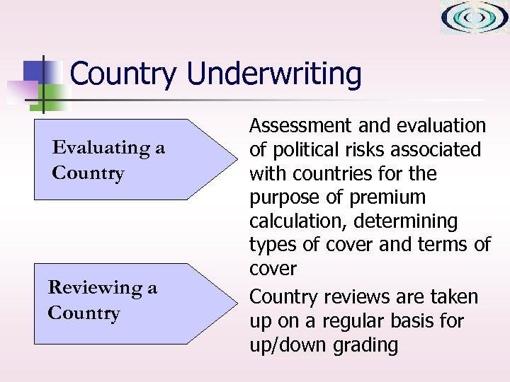 Country Underwriting Evaluating a Country Reviewing a Country Assessment and evaluation of political risks