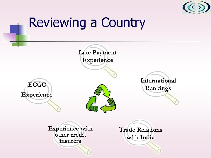 Reviewing a Country Late Payment Experience ECGC Experience with other credit insurers International Rankings