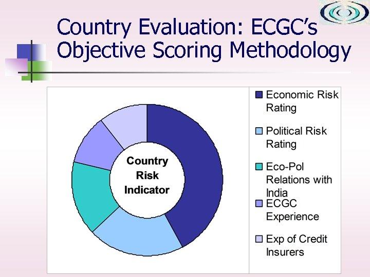 Country Evaluation: ECGC's Objective Scoring Methodology