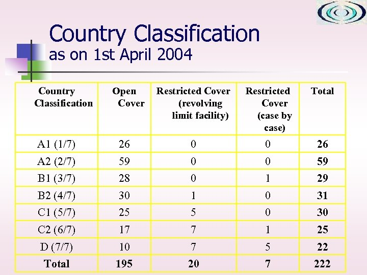 Country Classification as on 1 st April 2004 Country Classification Open Cover Restricted Cover