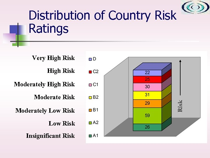 Distribution of Country Risk Ratings Very High Risk Moderately Low Risk Insignificant Risk Moderately