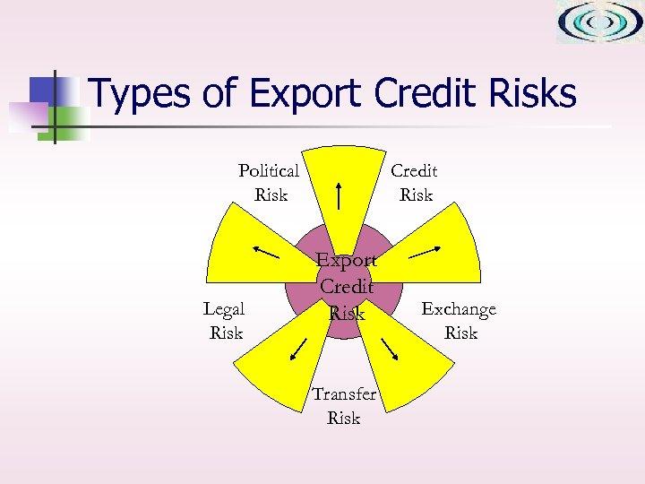 Types of Export Credit Risks Credit Risk Political Risk Legal Risk Export Credit Risk