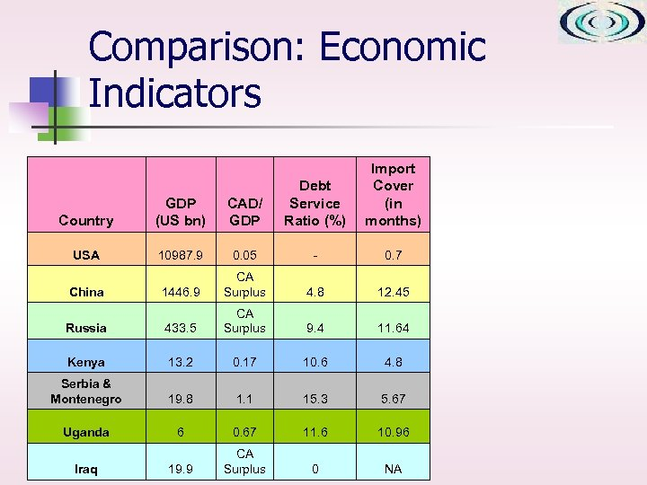 Comparison: Economic Indicators Import Cover (in months) Country GDP (US bn) CAD/ GDP Debt