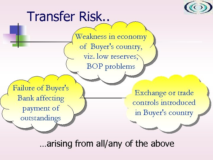 Transfer Risk. . Weakness in economy of Buyer's country, viz. low reserves, BOP problems
