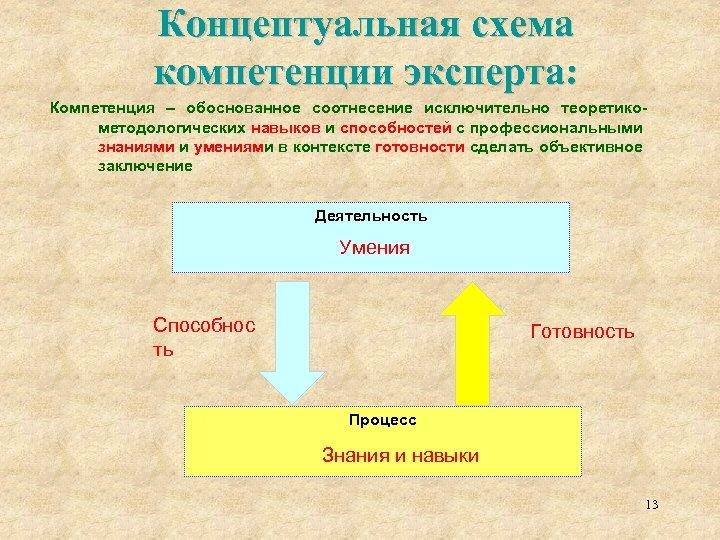 Концептуальная схема компетенции эксперта: Компетенция – обоснованное соотнесение исключительно теоретикометодологических навыков и способностей с
