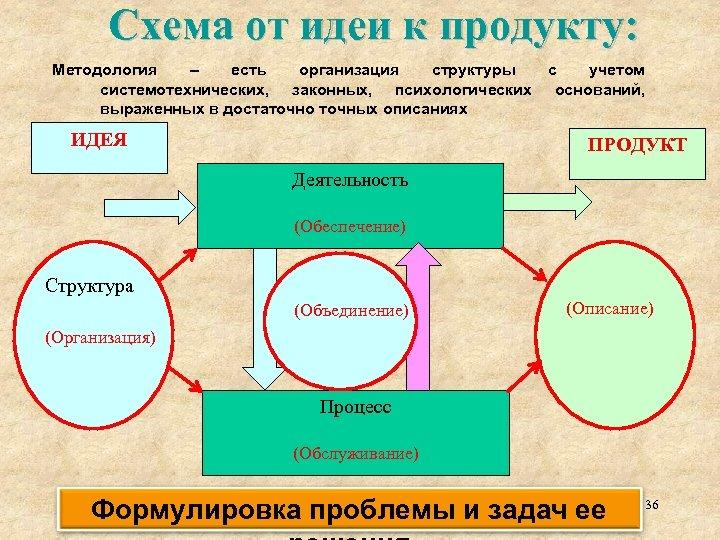 Схема от идеи к продукту: Методология – есть организация структуры с учетом системотехнических, законных,