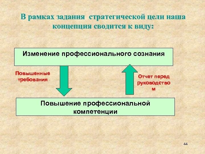 В рамках задания стратегической цели наша концепция сводится к виду: Изменение профессионального сознания Повышенные