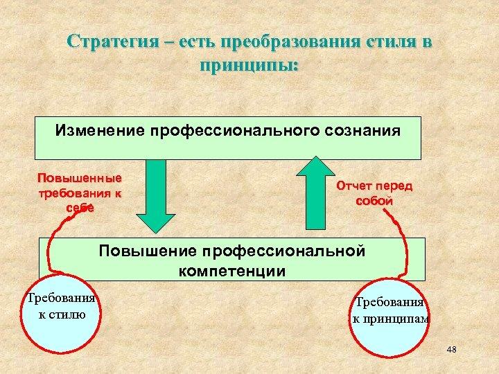 Стратегия – есть преобразования стиля в принципы: Изменение профессионального сознания Повышенные требования к себе