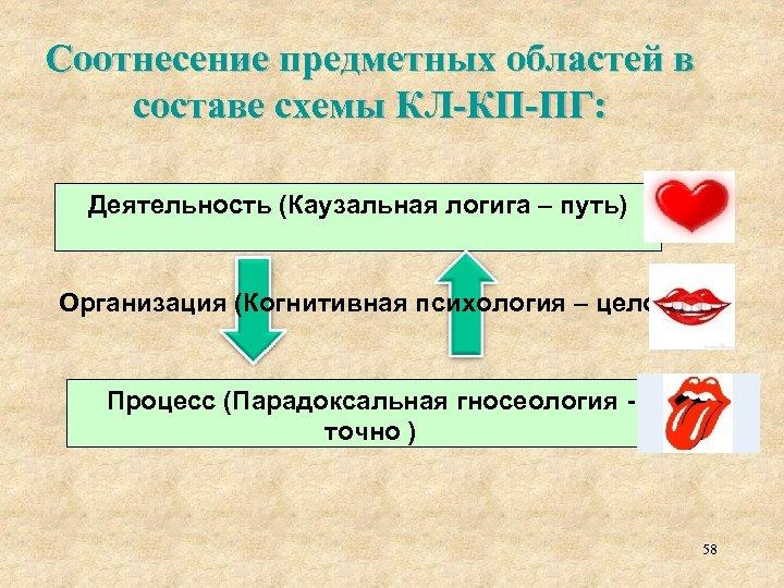 Соотнесение предметных областей в составе схемы КЛ-КП-ПГ: Деятельность (Каузальная логига – путь) Организация (Когнитивная