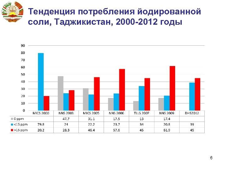 Тенденция потребления йодированной соли, Таджикистан, 2000 -2012 годы 6