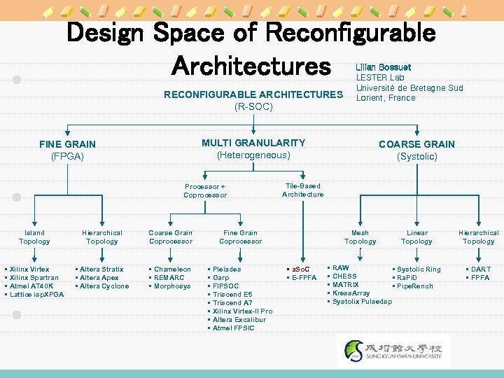 Design Space of Reconfigurable Architectures RECONFIGURABLE ARCHITECTURES (R-SOC) Lilian Bossuet LESTER Lab Université de