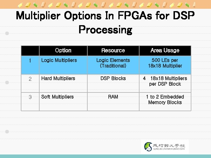 Multiplier Options In FPGAs for DSP Processing Option Resource Area Usage 1 Logic Multipliers