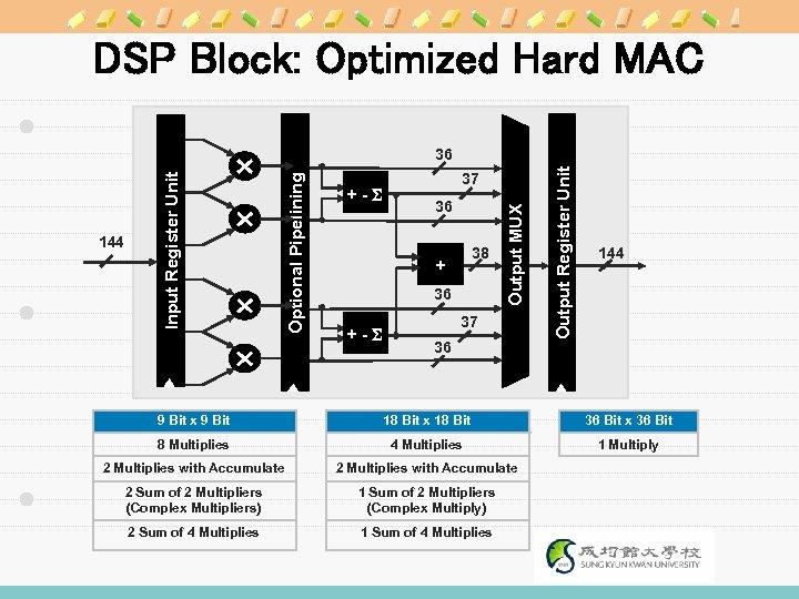 DSP Block: Optimized Hard MAC 36 38 + 36 +-S 37 36 Output Register