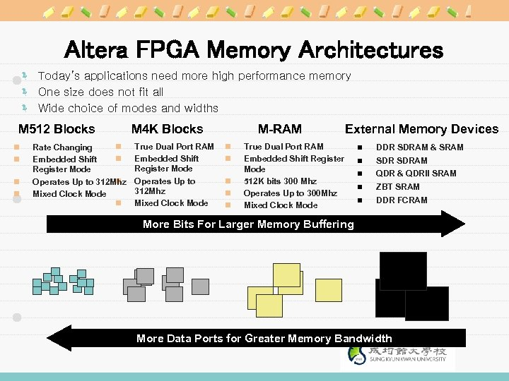 Altera FPGA Memory Architectures ë Today's applications need more high performance memory ë One