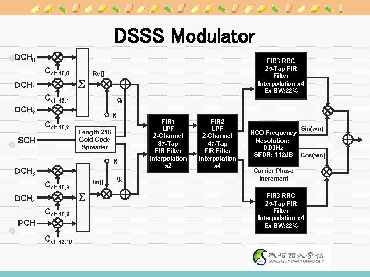 DSSS Modulator DCH 0 Cch, 16, 0 DCH 1 S FIR 3 RRC 25