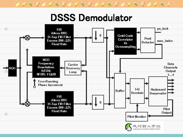 DSSS Demodulator FIR Altera RRC 31 -Tap FIR Filter Excess BW: 22% Fixed Rate