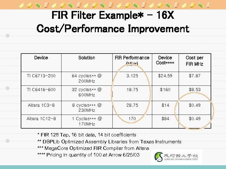 FIR Filter Example* – 16 X Cost/Performance Improvement Device Solution FIR Performance (MHz) Device