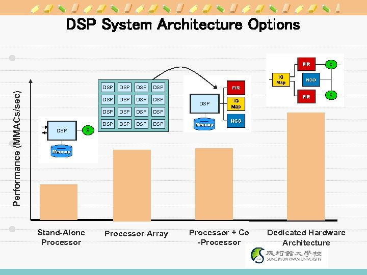 DSP System Architecture Options Performance (MMACs/sec) DSP DSP DSP DSP DSP Stand-Alone Processor Array