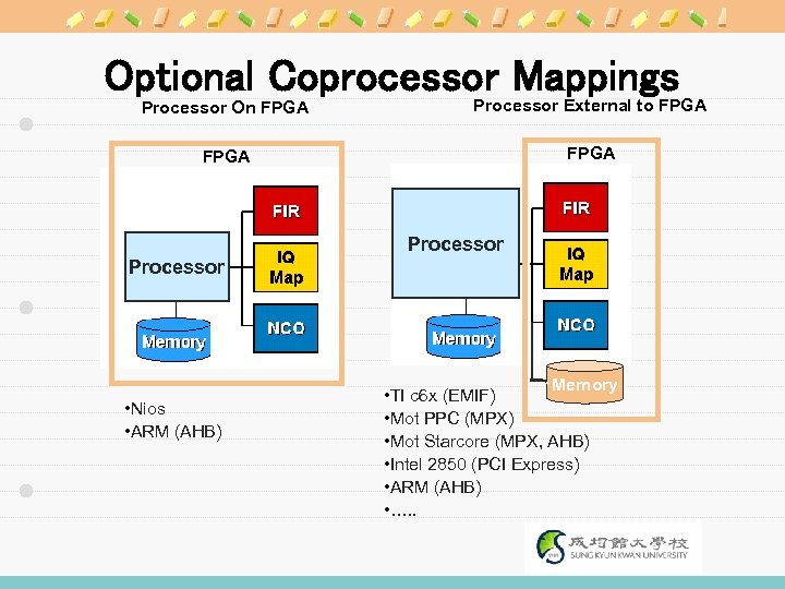 Optional Coprocessor Mappings Processor On FPGA Processor External to FPGA Processor • Nios •