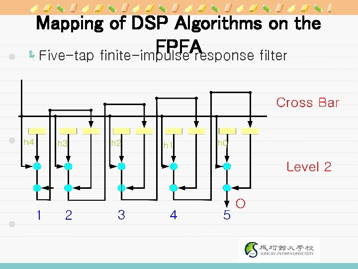Mapping of DSP Algorithms on the FPFA ëFive-tap finite-impulse response filter