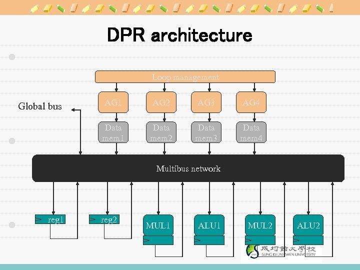 DPR architecture Loop management AG 1 AG 2 AG 3 AG 4 Data mem
