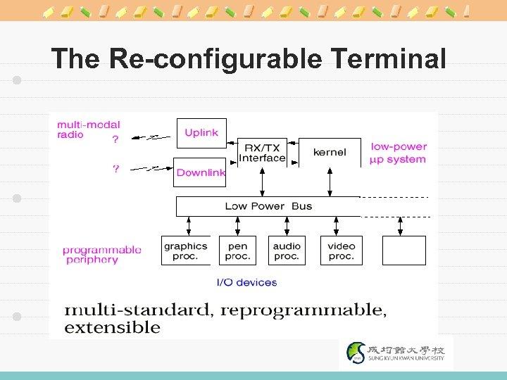 The Re-configurable Terminal