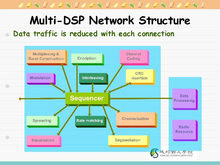 Multi-DSP Network Structure Data traffic is reduced with each connection