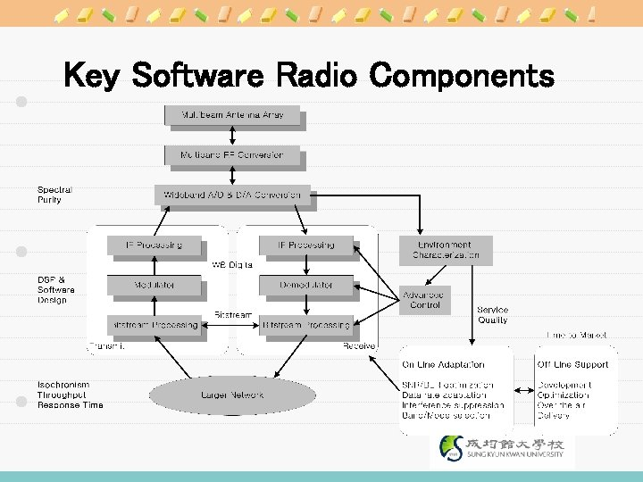 Key Software Radio Components