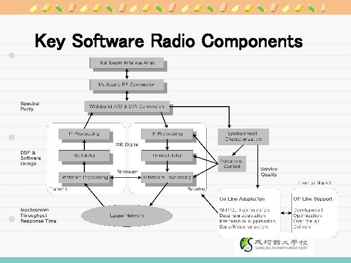 Key Software Radio Components