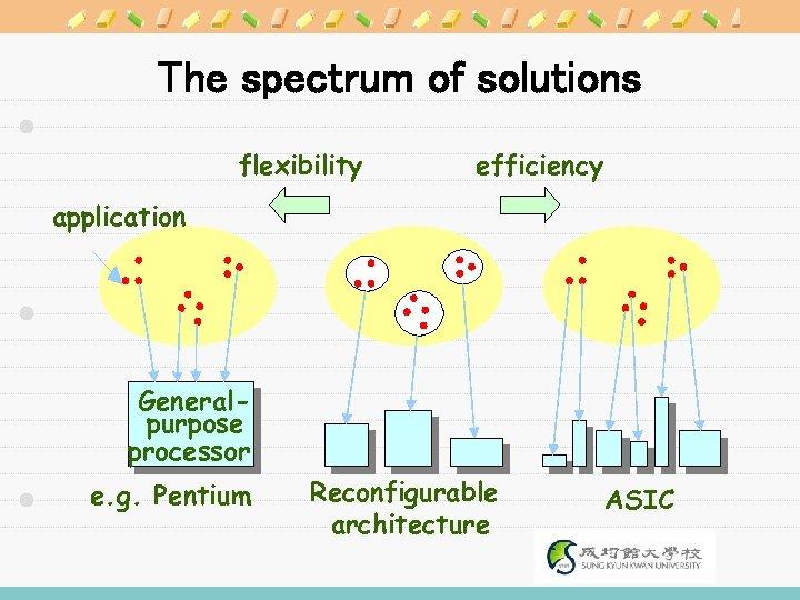 The spectrum of solutions flexibility efficiency application Generalpurpose processor e. g. Pentium Reconfigurable architecture