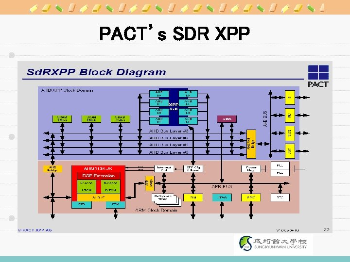 PACT's SDR XPP